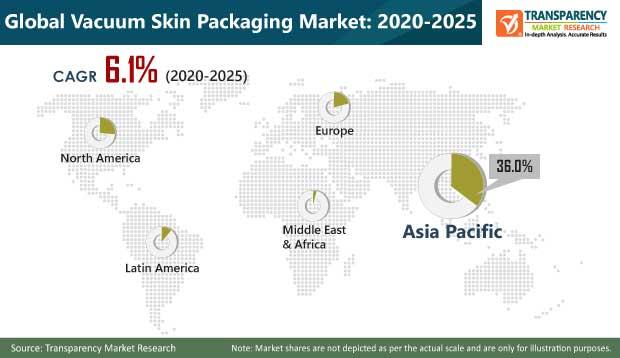 Vacuum Skin Packaging Market pr