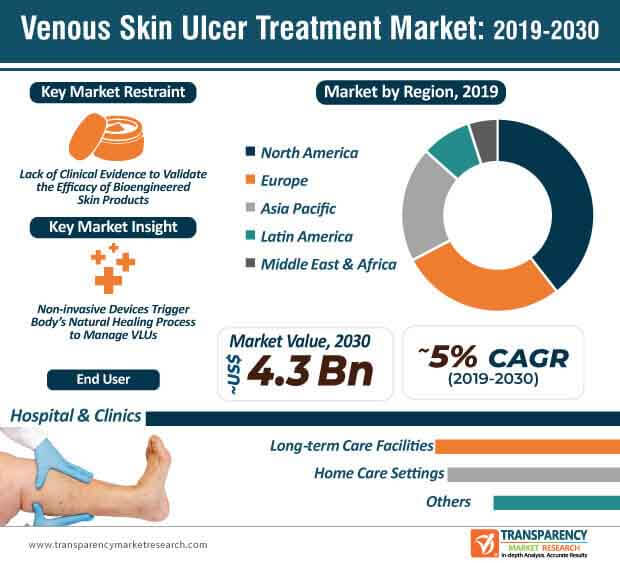 Venous Skin Ulcer Treatment  Market Insights, Trends & Growth Outlook