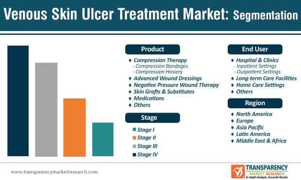 Venous Skin Ulcer Treatment Market Segmentation