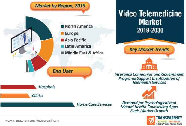 Video Telemedicine  Market Insights, Trends & Growth Outlook