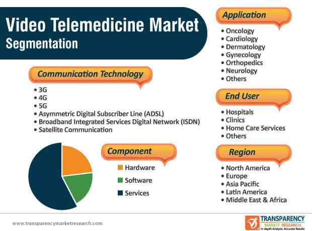 Video Telemedicine Market Segmentation