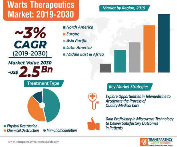 Warts Therapeutics  Market Insights, Trends & Growth Outlook