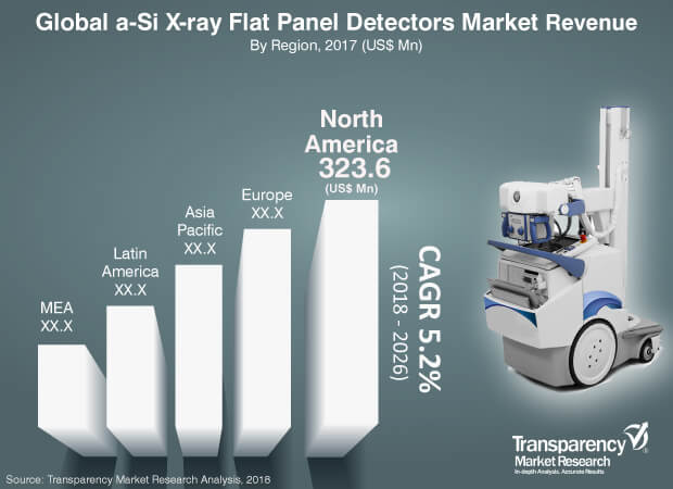 a-Si X-ray Flat Panel Detectors  Market Insights, Trends & Growth Outlook