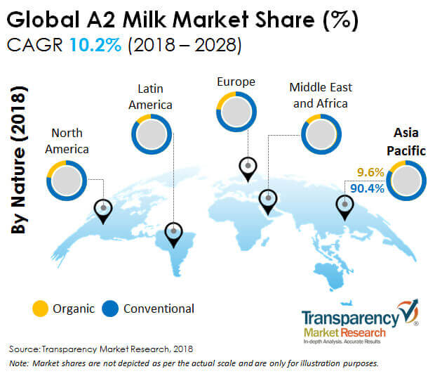 A2 Milk  Market Insights, Trends & Growth Outlook