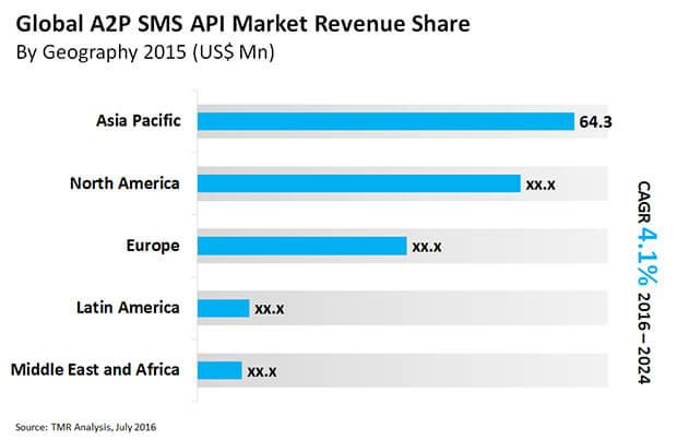 a2p-sms-api-market