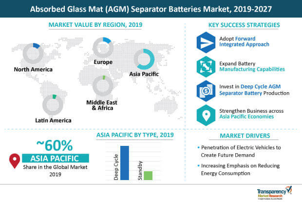 absorbed glass mat separator batteries market infographic