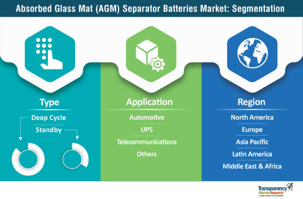 absorbed glass mat separator batteries market segmentation