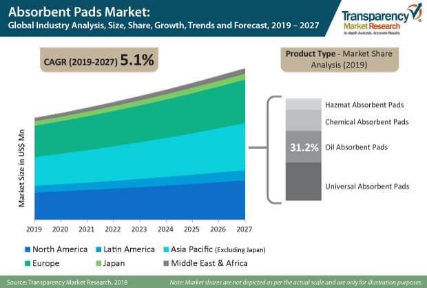 absorbent pads market