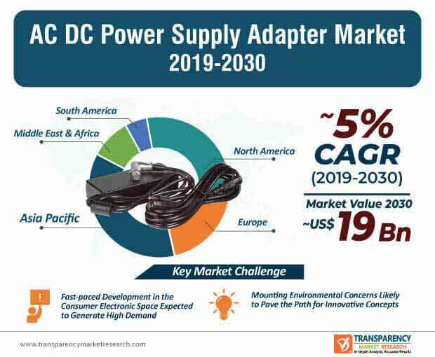 ac dc power supply adapter market infographic