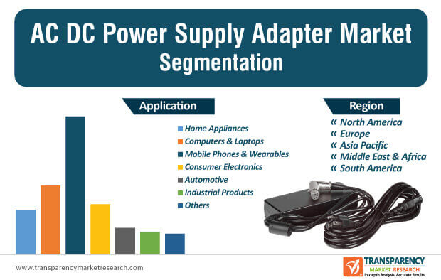 ac dc power supply adapter market segmentation