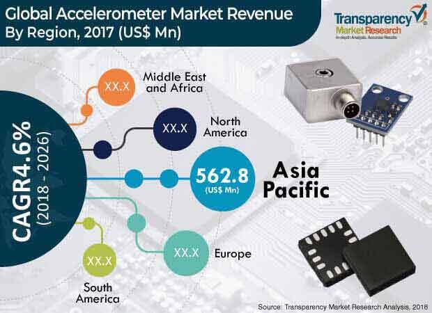 accelerometer market