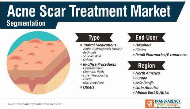 acne scar treatment market segmentation