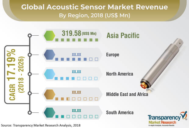 acoustic sensor market