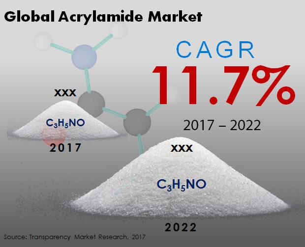 acrylamide market