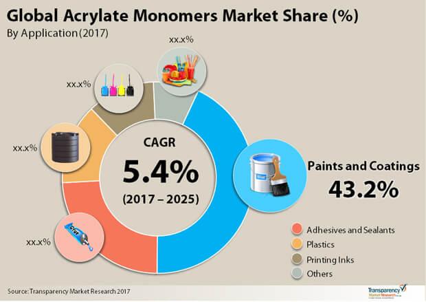 acrylate monmers market