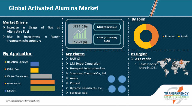 activated-alumina-market