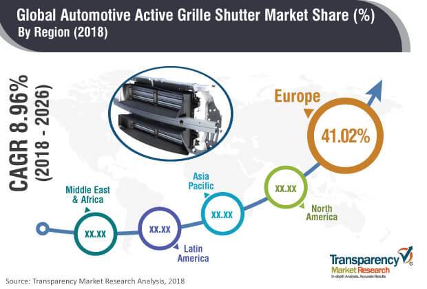 Active Grille Shutter  Market Insights, Trends & Growth Outlook