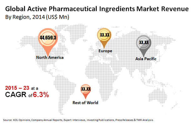active-pharmaceutical-ingredients-market