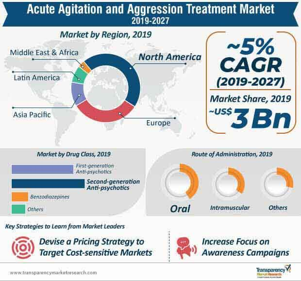 acute agitation and aggression treatment market infographic