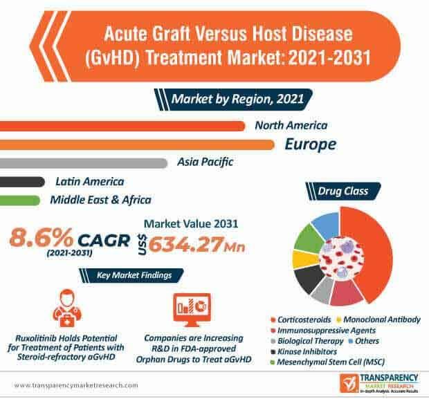 acute graft versus host disease (gvhd) treatment market infographic