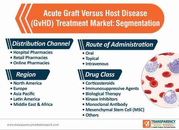 acute graft versus host disease (gvhd) treatment market segmentation