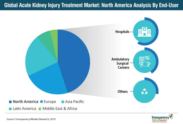 acute kidney injury treatment market north america