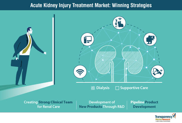 acute kidney injury treatment market strategy