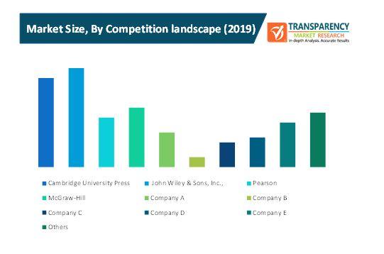adaptive content publishing market 3