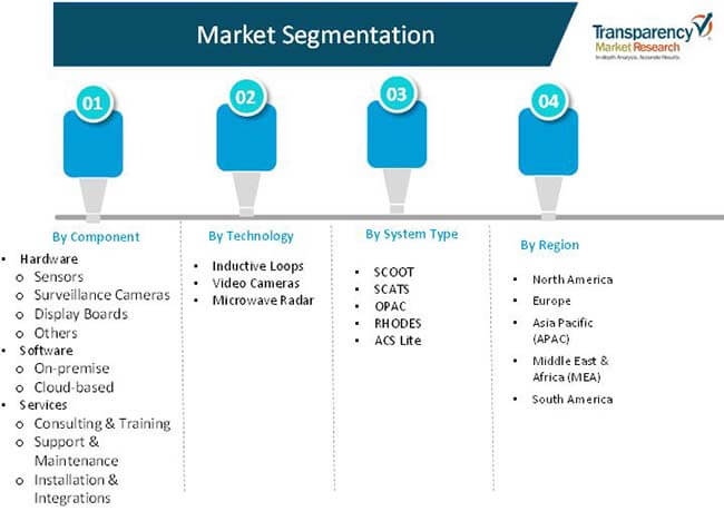 adaptive traffic control system market 02