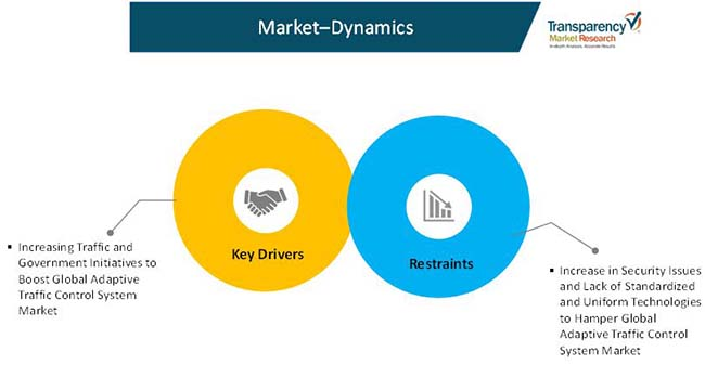 adaptive traffic control system market