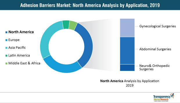 adhesion barriers market north america