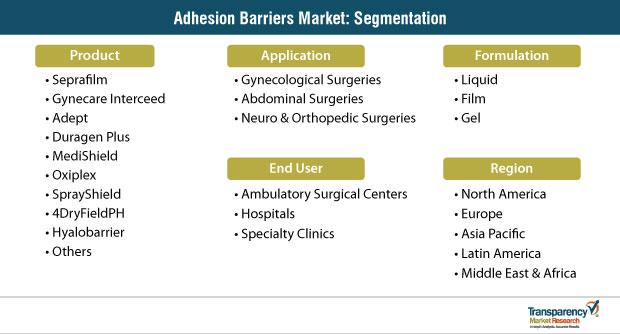 adhesion barriers market segmentation