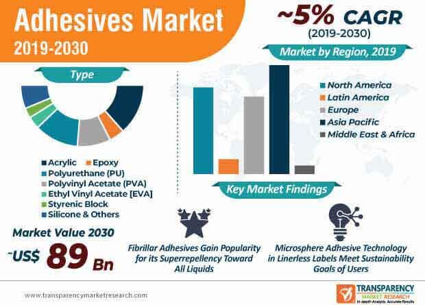 adhesive market infographic
