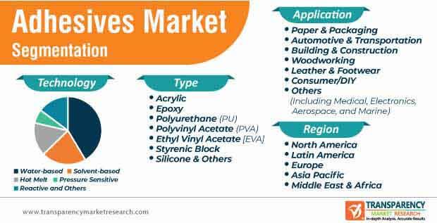 adhesive market segmentation
