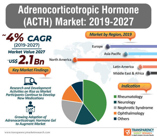 Adrenocorticotropic Hormone (ACTH)  Market Insights, Trends & Growth Outlook