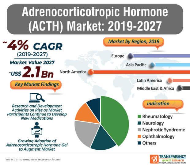 adrenocorticotropic hormone market infographic