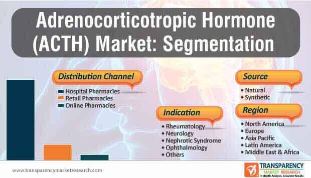 adrenocorticotropic hormone market segmentation
