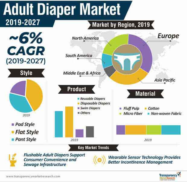 adult diaper market infographic