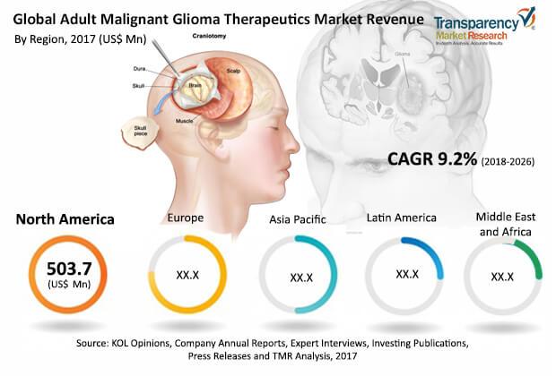 Adult Malignant Glioma Therapeutics  Market