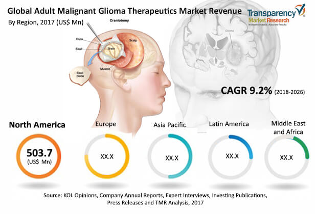 adult-malignant-glioma-therapeutics-market.jpg