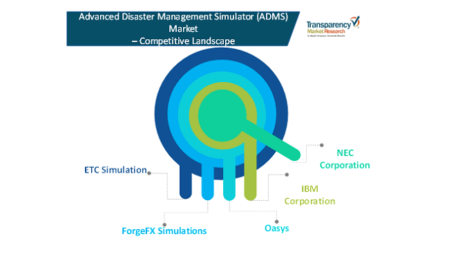 advanced disaster management simulator market 1