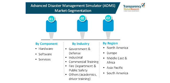 advanced disaster management simulator market 2