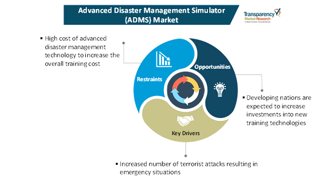 advanced disaster management simulator market