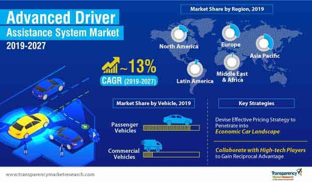 Advanced Driver Assistance System (ADAS)  Market