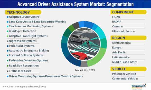 advanced driver assistance system adas narket segmentation