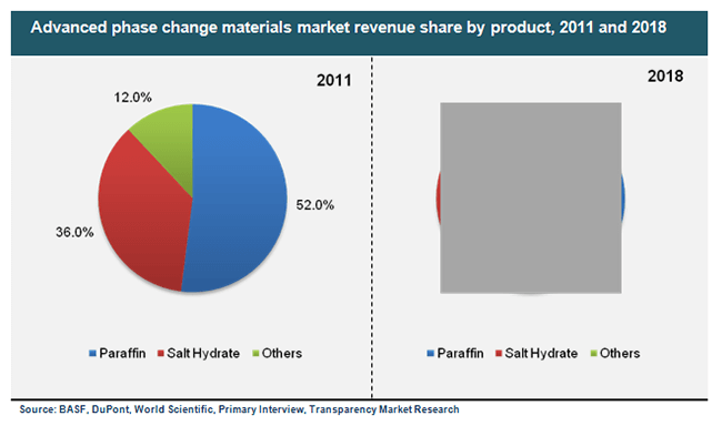 advanced-phase-change-materials-market-revenue-share-by-product-2011-and-2018