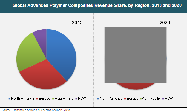 Polymer Research In Europe