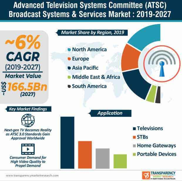 Advanced Television Systems Committee (ATSC) Broadcast Systems & Services  Market Insights, Trends & Growth Outlook