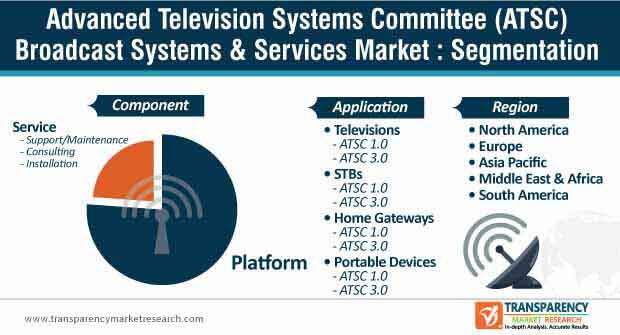 advanced television systems committee broadcast systems services market segmentation