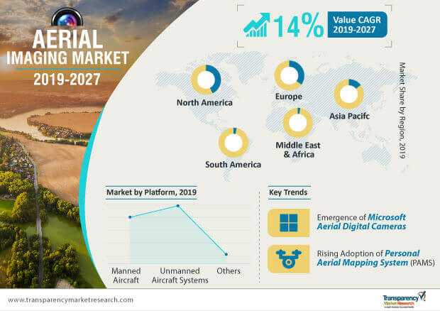 aerial imaging market infographic
